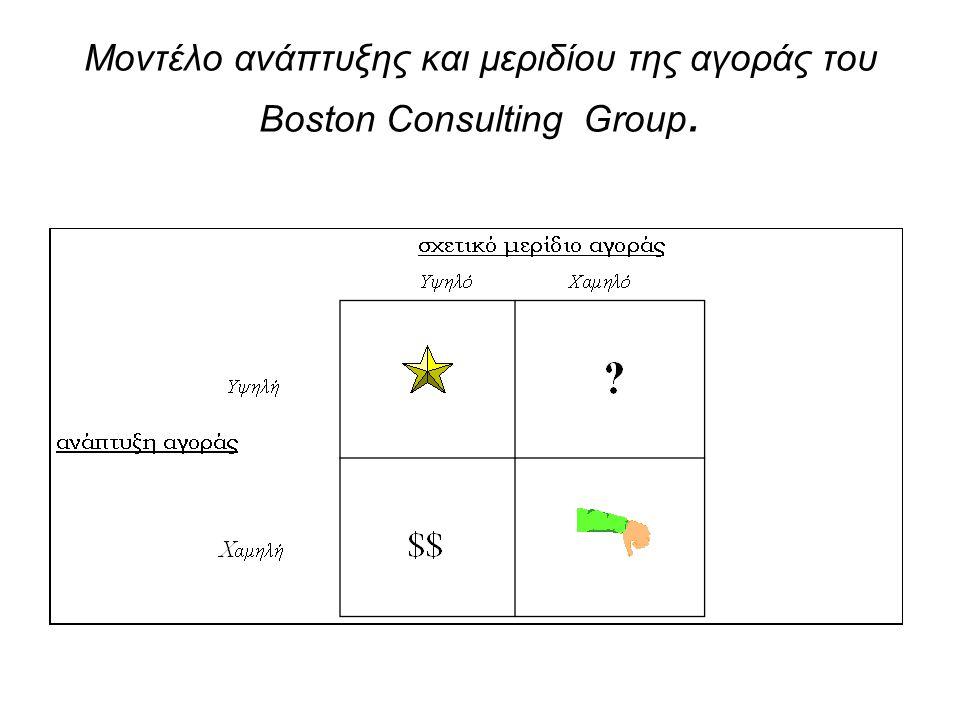 Μοντέλο ανάπτυξης και μεριδίου της αγοράς του Boston Consulting Group.