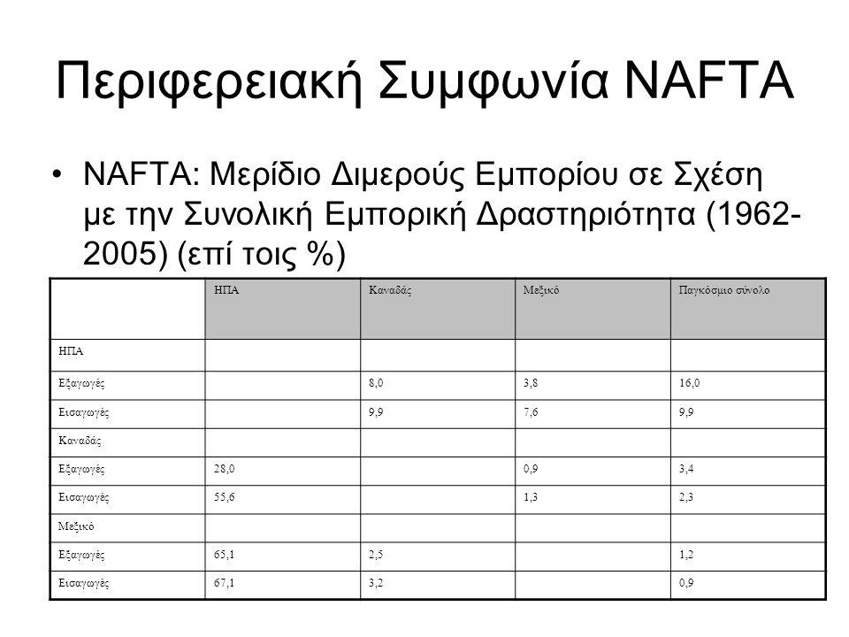 Περιφερειακή Συμφωνία NAFTA