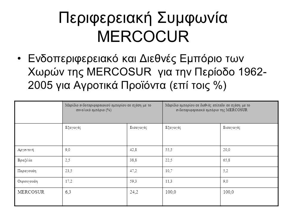 Περιφερειακή Συμφωνία MERCOCUR