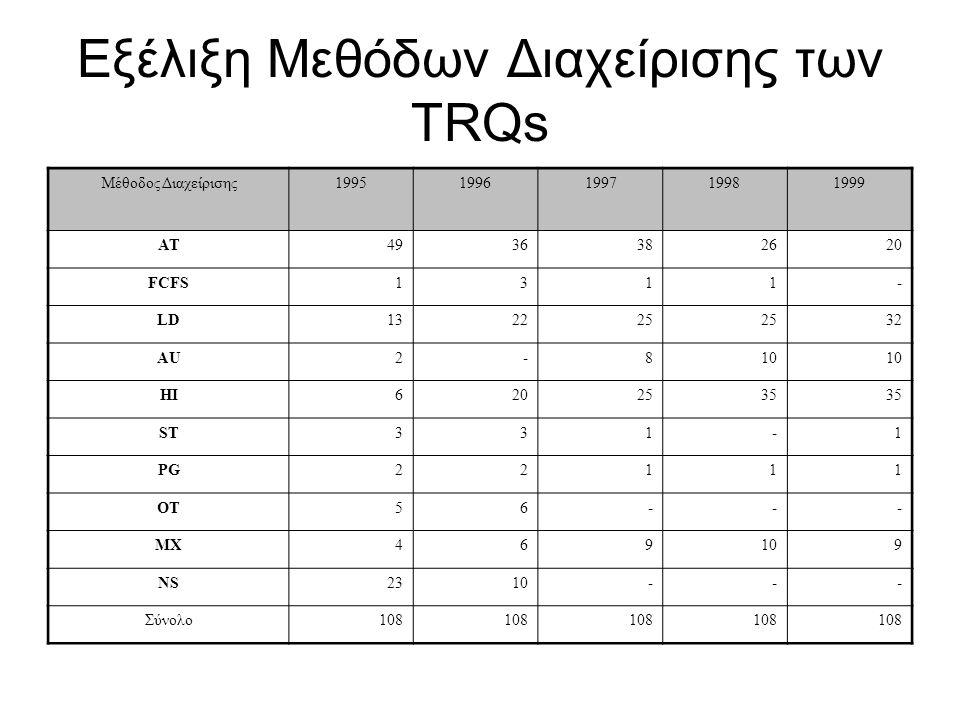 Εξέλιξη Μεθόδων Διαχείρισης των TRQs
