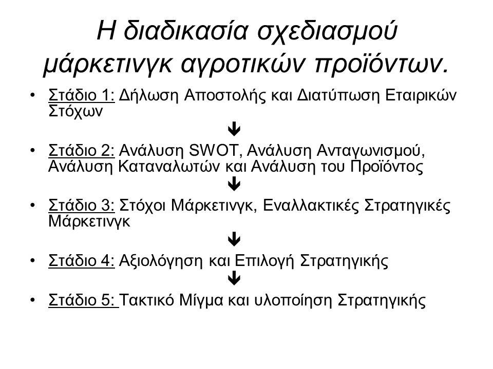 Η διαδικασία σχεδιασμού μάρκετινγκ αγροτικών προϊόντων.
