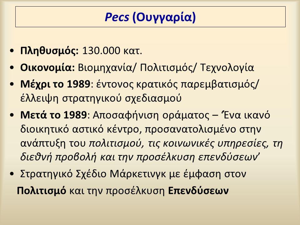 Pecs (Ουγγαρία) Πληθυσμός: 130.000 κατ.