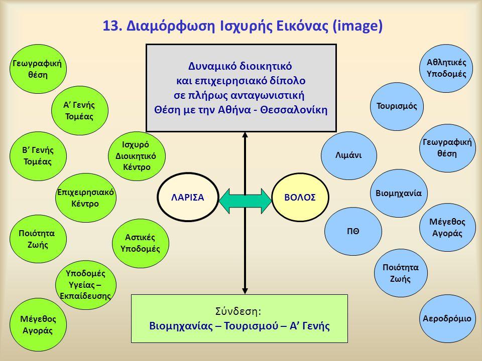 13. Διαμόρφωση Ισχυρής Εικόνας (image)