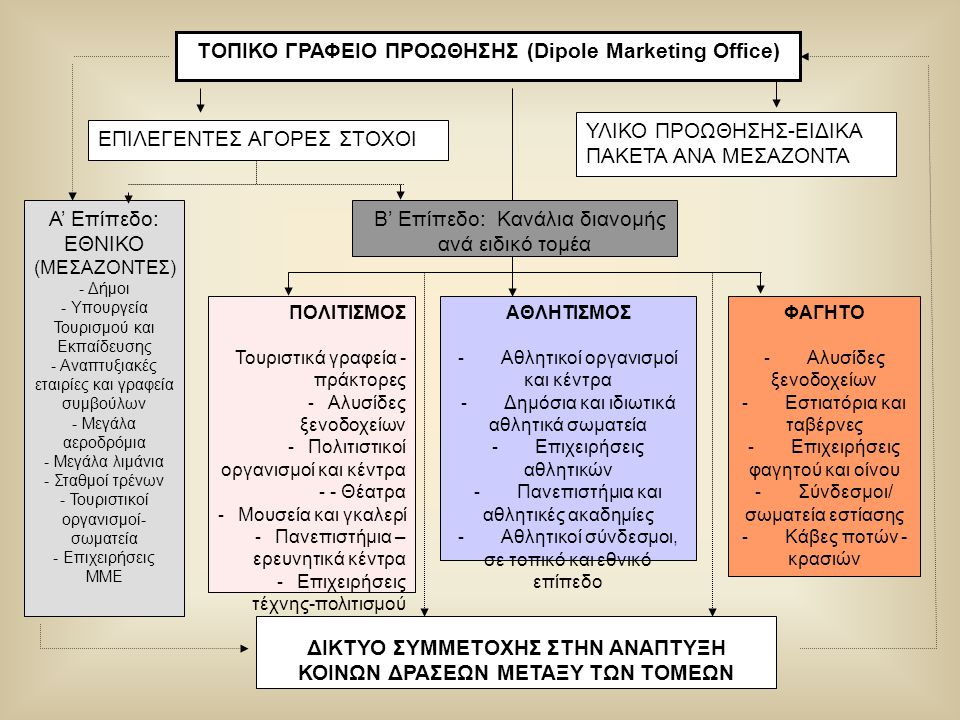 ΤΟΠΙΚΟ ΓΡΑΦΕΙΟ ΠΡΟΩΘΗΣΗΣ (Dipole Marketing Office)