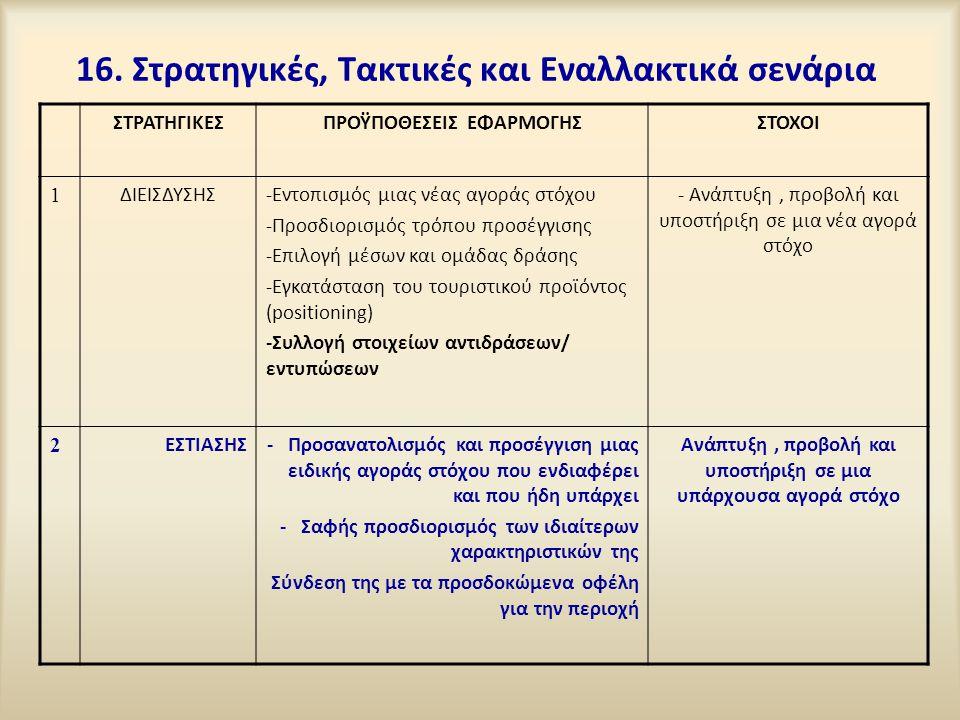 16. Στρατηγικές, Τακτικές και Εναλλακτικά σενάρια
