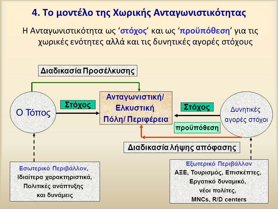 4. Το μοντέλο της Χωρικής Ανταγωνιστικότητας