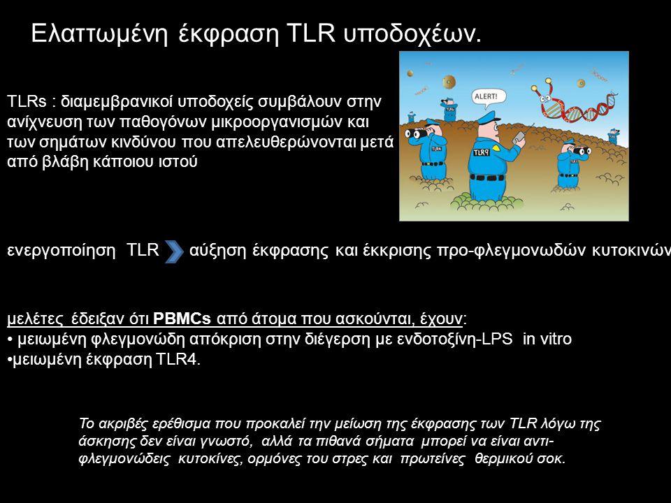 Ελαττωμένη έκφραση TLR υποδοχέων.