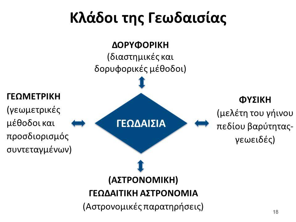 Γεωμετρικό υπόβαθρο- Σύστημα αναφοράς