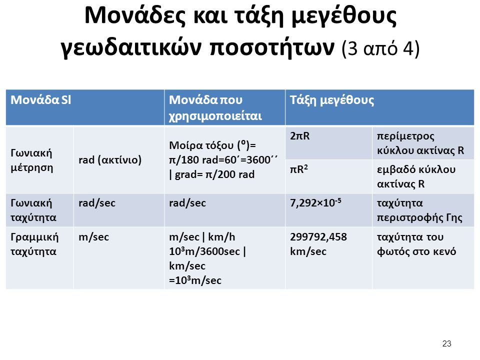 Μονάδες και τάξη μεγέθους γεωδαιτικών ποσοτήτων (4 από 4)