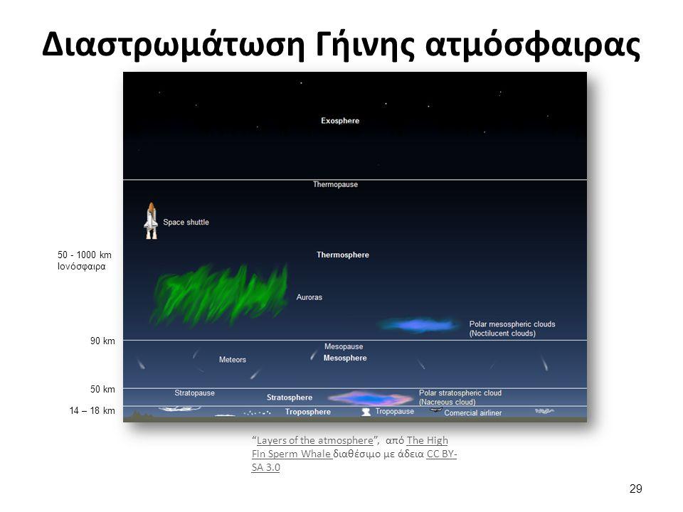 Κινήσεις της Γης 1. Περιφορά γύρω από τον ήλιο.