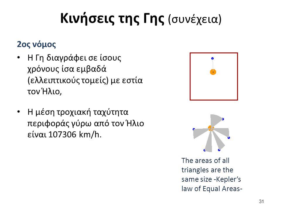 Γεωμετρία της Γήινης τροχιάς