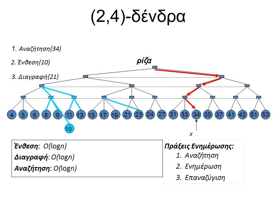 (2,4)-δένδρα ρίζα Ένθεση: O(logn) Διαγραφή: O(logn) Αναζήτηση: O(logn)