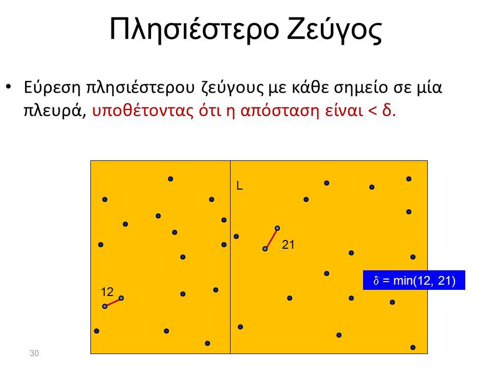 Πλησιέστερο Ζεύγος Εύρεση πλησιέστερου ζεύγους με κάθε σημείο σε μία πλευρά, υποθέτοντας ότι η απόσταση είναι < δ.