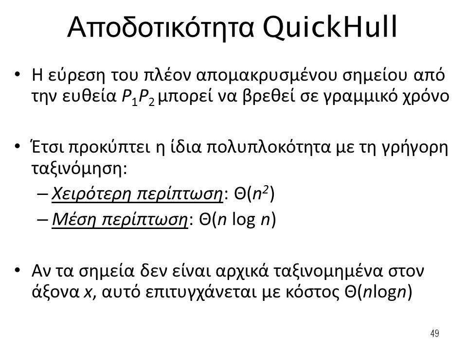Αποδοτικότητα QuickHull