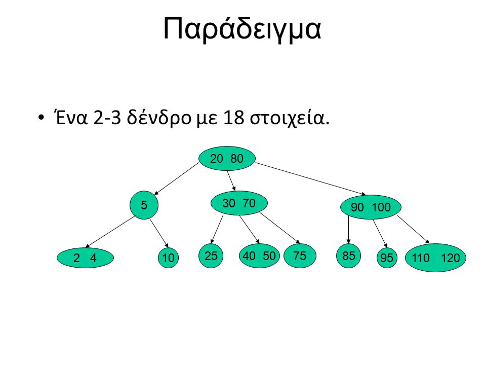 Παράδειγμα Ένα 2-3 δένδρο με 18 στοιχεία. 20 80 5 30 70 90 100 25