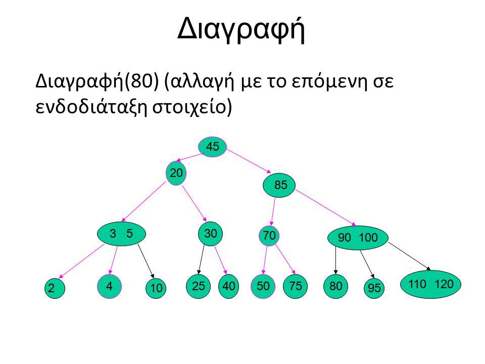 Διαγραφή Διαγραφή(80) (αλλαγή με το επόμενη σε ενδοδιάταξη στοιχείο)