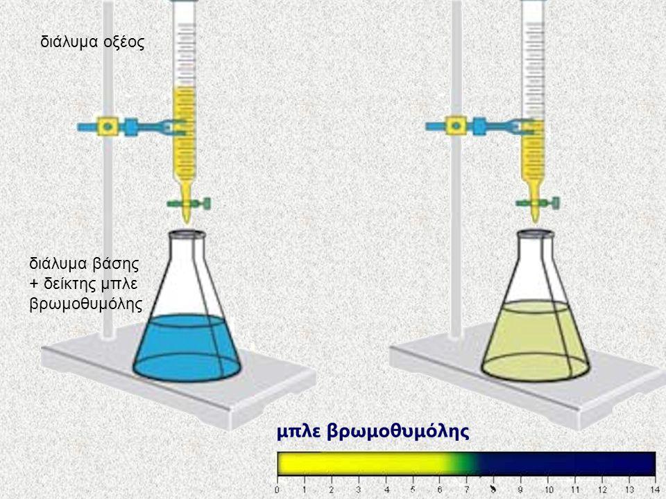 διάλυμα βάσης + δείκτης μπλε βρωμοθυμόλης