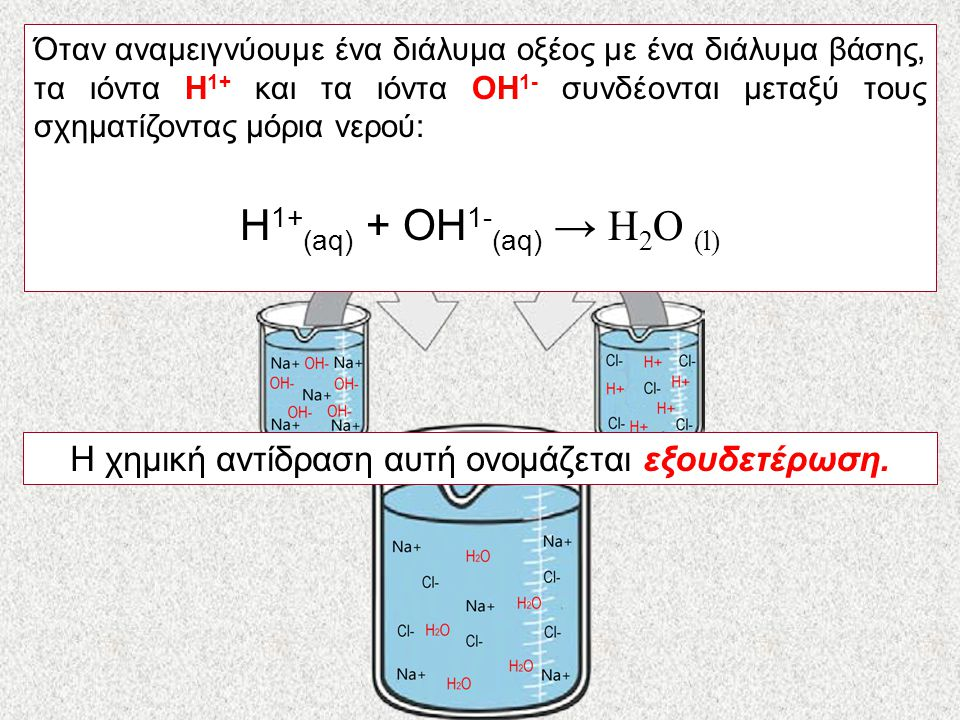 H1+(aq) + OH1-(aq) → H2O (l)