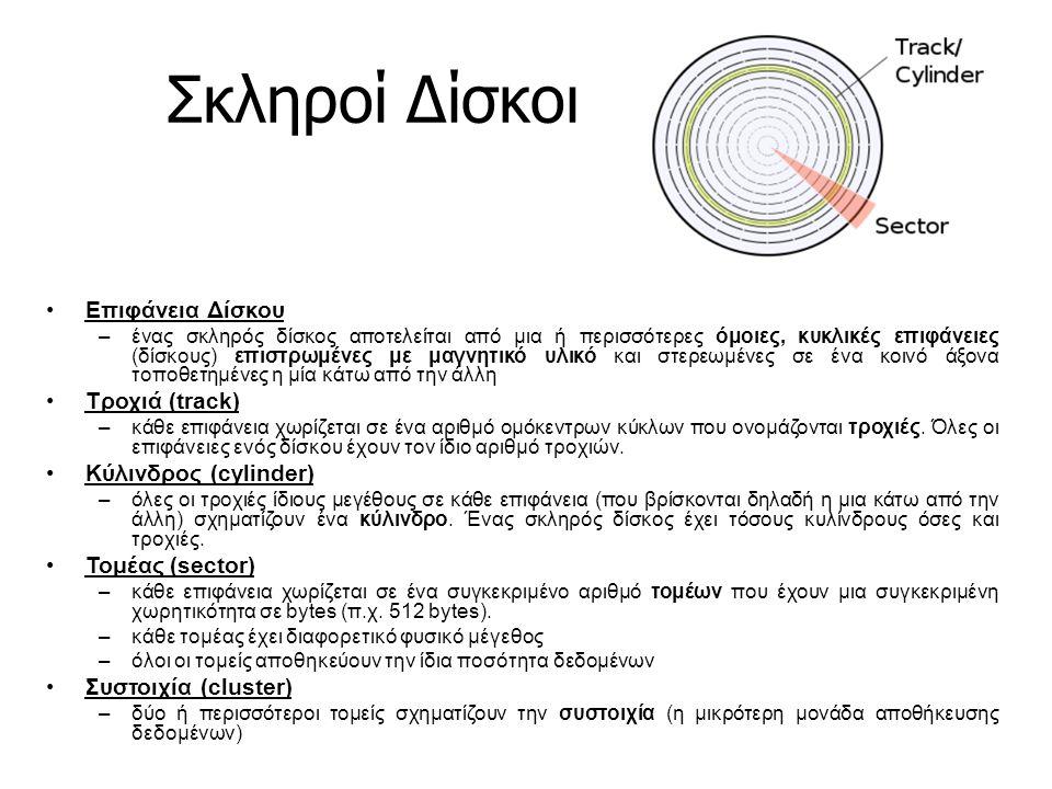 Σκληροί Δίσκοι Επιφάνεια Δίσκου Τροχιά (track) Κύλινδρος (cylinder)