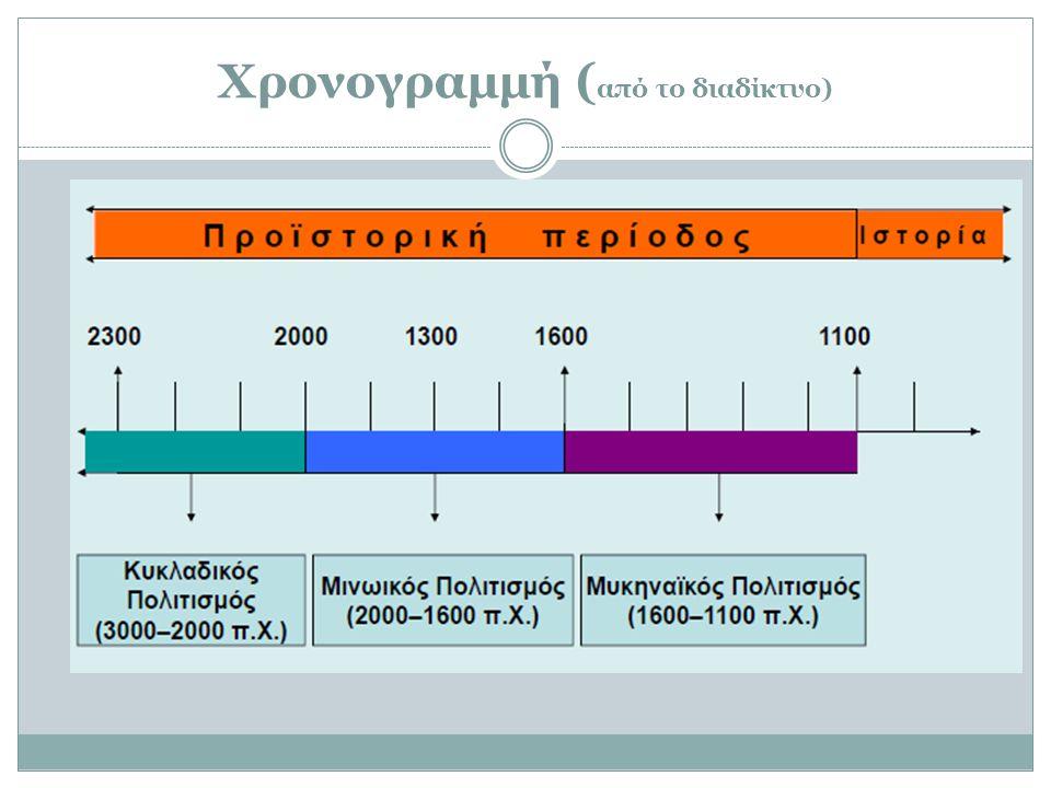 Χρονογραμμή (από το διαδίκτυο)