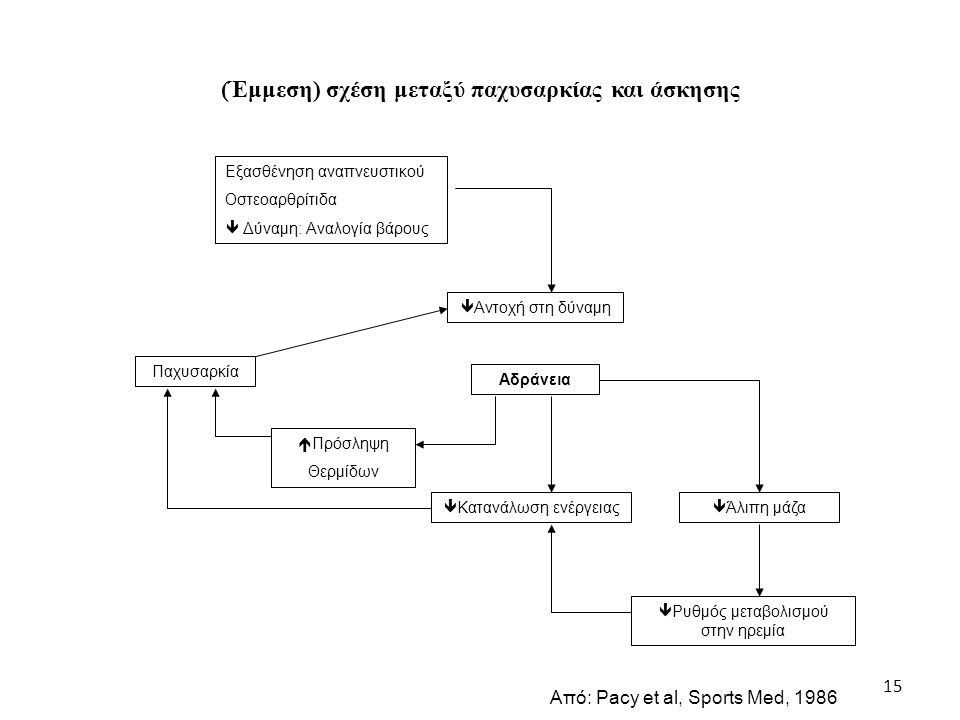 (Έμμεση) σχέση μεταξύ παχυσαρκίας και άσκησης