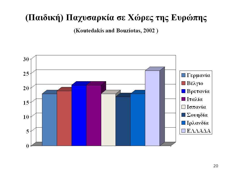 (Παιδική) Παχυσαρκία σε Χώρες της Ευρώπης (Koutedakis and Bouziotas, 2002 )
