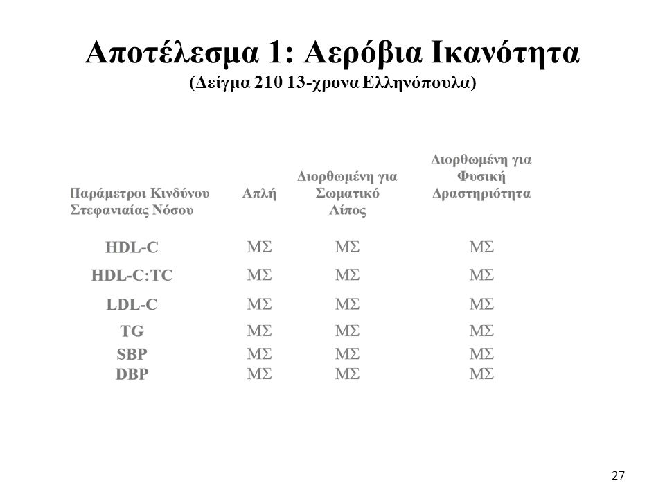 Αποτέλεσμα 1: Αερόβια Ικανότητα (Δείγμα 210 13-χρονα Ελληνόπουλα)