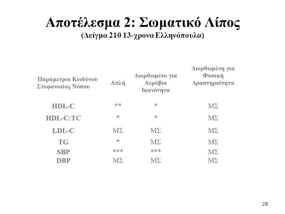 Αποτέλεσμα 2: Σωματικό Λίπος (Δείγμα 210 13-χρονα Ελληνόπουλα)