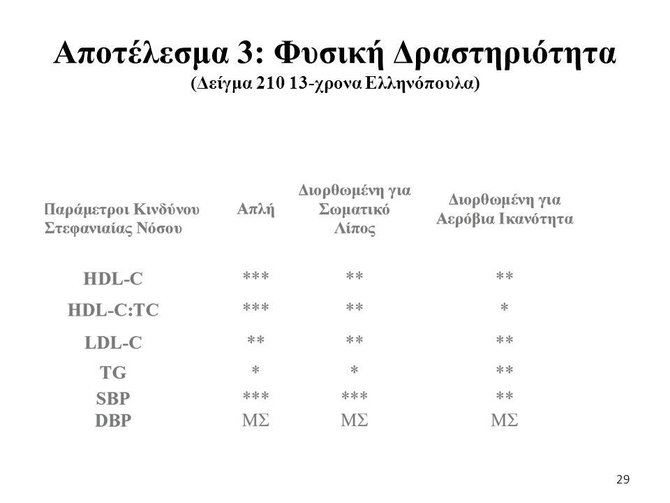 Αποτέλεσμα 3: Φυσική Δραστηριότητα (Δείγμα 210 13-χρονα Ελληνόπουλα)