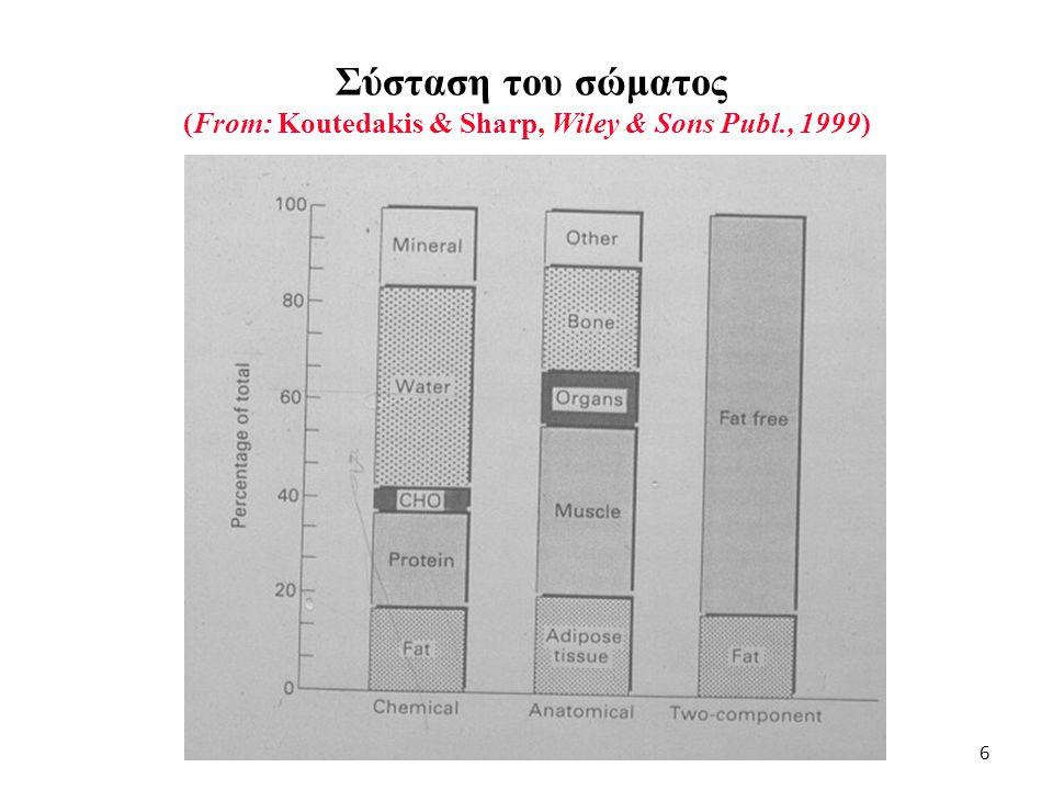 Σύσταση του σώματος (From: Koutedakis & Sharp, Wiley & Sons Publ