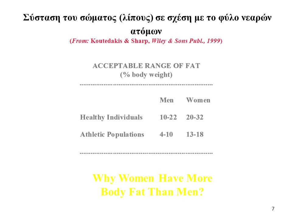 Why Women Have More Body Fat Than Men