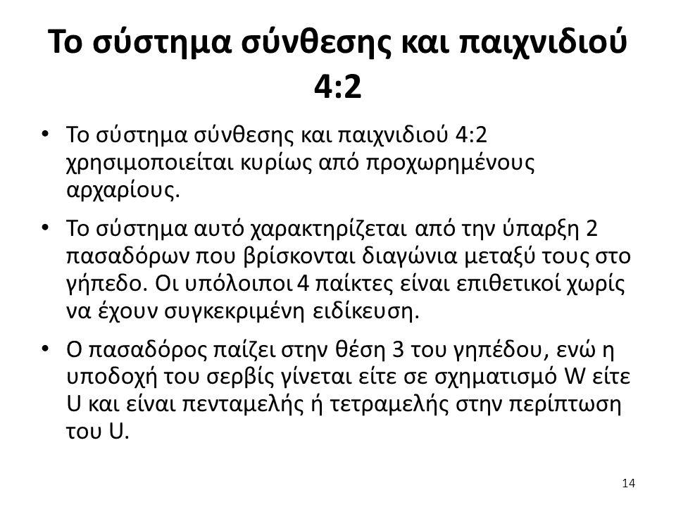 Το σύστημα σύνθεσης και παιχνιδιού 4:2