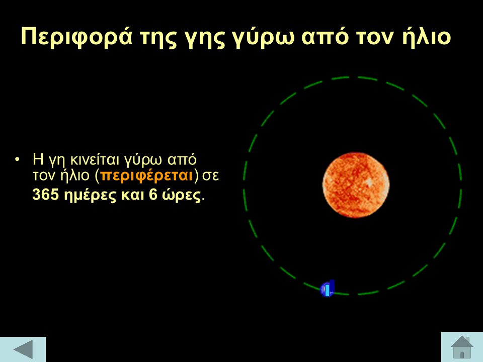 Περιφορά της γης γύρω από τον ήλιο