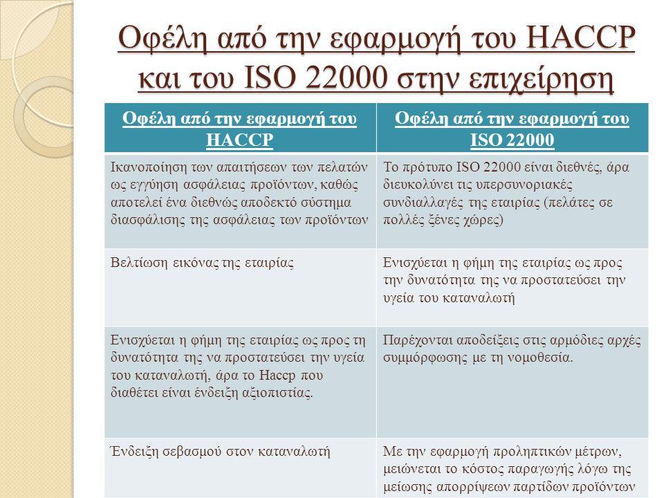 Οφέλη από την εφαρμογή του HACCP και του ISO 22000 στην επιχείρηση
