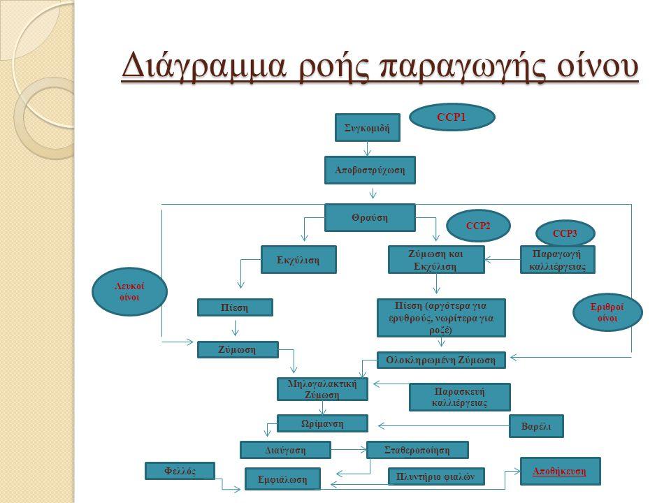 Διάγραμμα ροής παραγωγής οίνου
