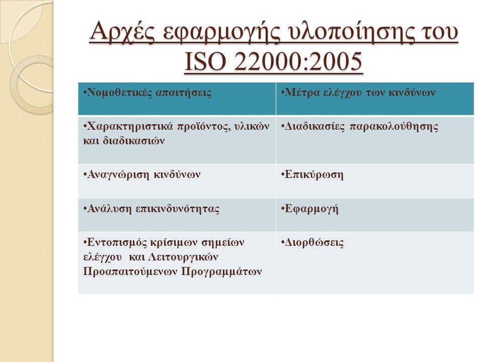 Αρχές εφαρμογής υλοποίησης του ISO 22000:2005