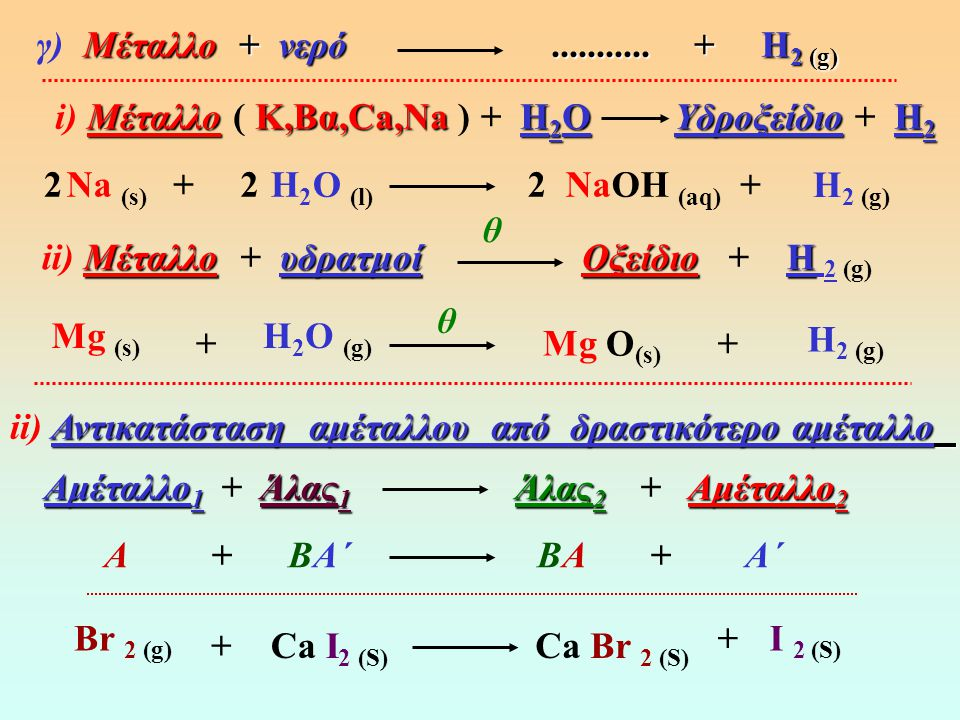γ) Μέταλλο + νερό ........... + Η2 (g) i) Μέταλλο ( Κ,Βα,Ca,Na ) + H2O Yδροξείδιο + Η2.