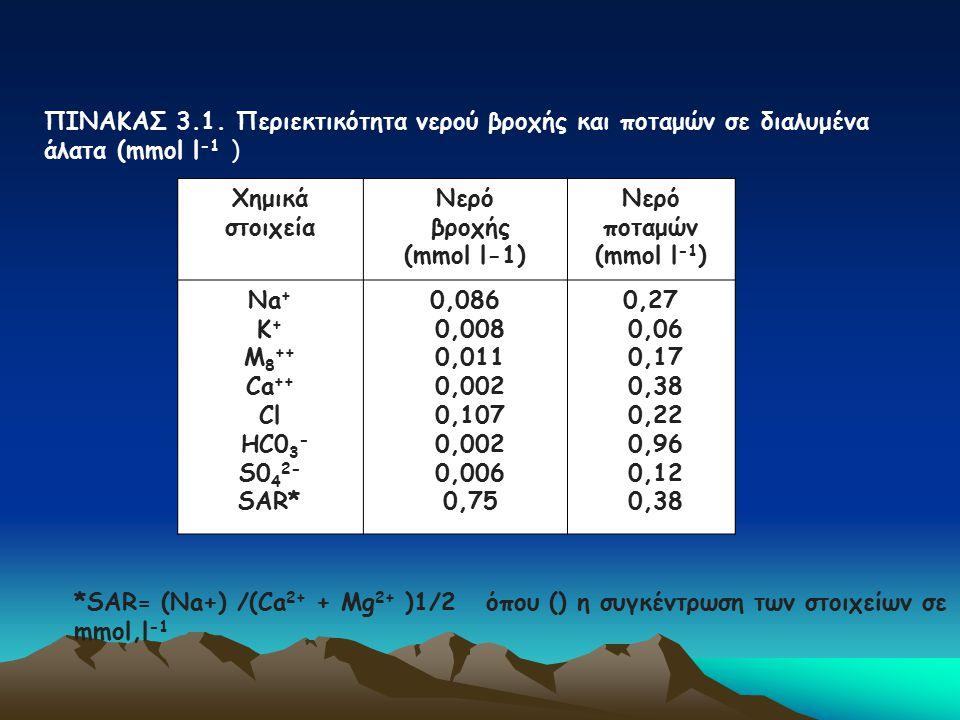 ΠΙΝΑΚΑΣ 3.1. Περιεκτικότητα νερού βροχής και ποταμών σε διαλυμένα άλατα (mmol l-1 )