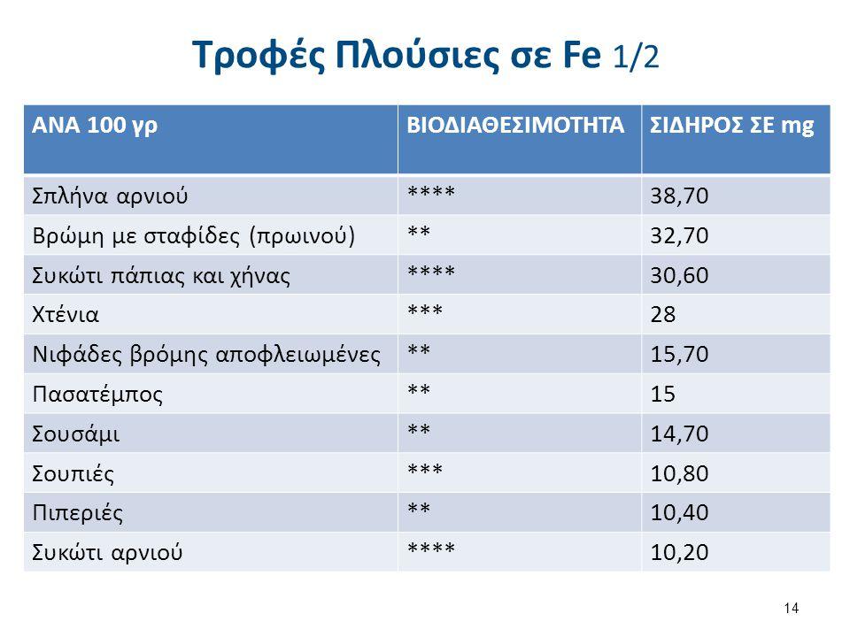 Τροφές Πλούσιες σε Fe 2/2 ΑΝΑ 100 γρ ΒΙΟΔΙΑΘΕΣΙΜΟΤΗΤΑ ΣΙΔΗΡΟΣ ΣΕ mg