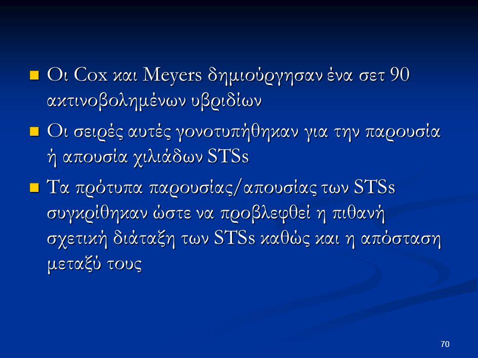 Οι Cox και Meyers δημιούργησαν ένα σετ 90 ακτινοβολημένων υβριδίων