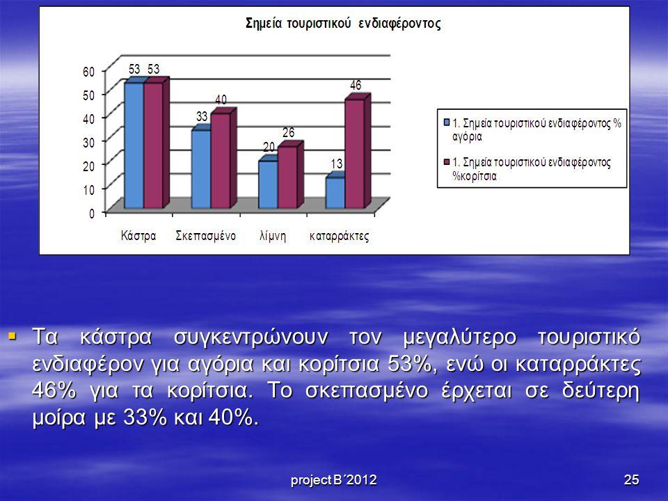 Τα κάστρα συγκεντρώνουν τον μεγαλύτερο τουριστικό ενδιαφέρον για αγόρια και κορίτσια 53%, ενώ οι καταρράκτες 46% για τα κορίτσια. Το σκεπασμένο έρχεται σε δεύτερη μοίρα με 33% και 40%.