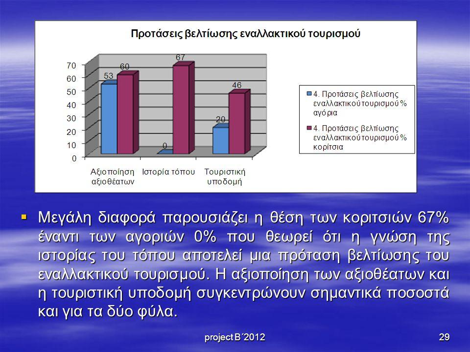 Μεγάλη διαφορά παρουσιάζει η θέση των κοριτσιών 67% έναντι των αγοριών 0% που θεωρεί ότι η γνώση της ιστορίας του τόπου αποτελεί μια πρόταση βελτίωσης του εναλλακτικού τουρισμού. Η αξιοποίηση των αξιοθέατων και η τουριστική υποδομή συγκεντρώνουν σημαντικά ποσοστά και για τα δύο φύλα.