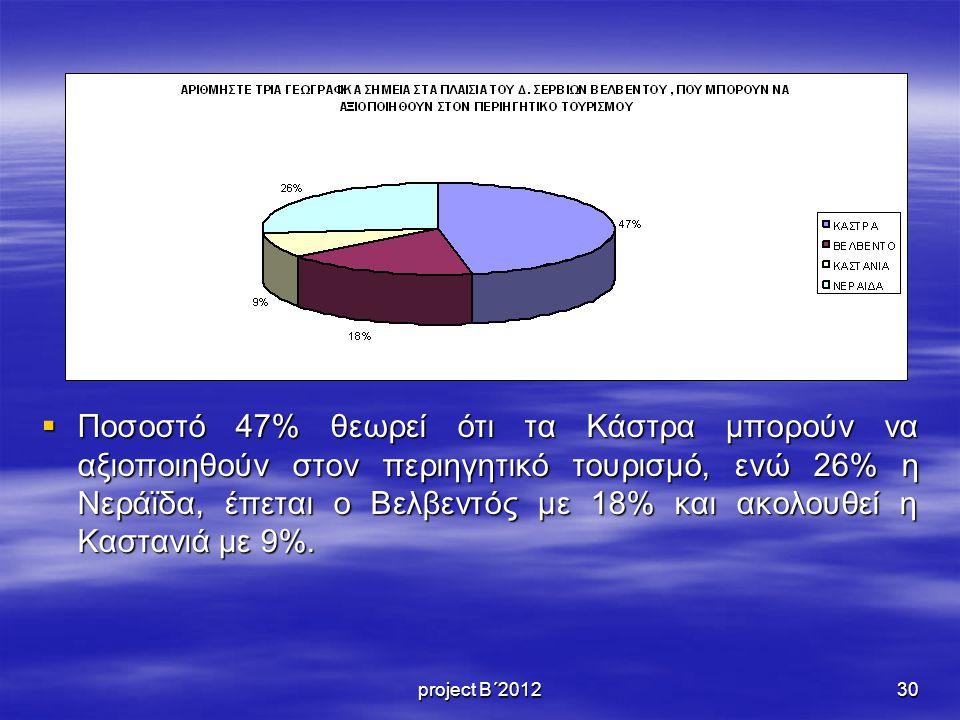 Ποσοστό 47% θεωρεί ότι τα Κάστρα μπορούν να αξιοποιηθούν στον περιηγητικό τουρισμό, ενώ 26% η Νεράϊδα, έπεται ο Βελβεντός με 18% και ακολουθεί η Καστανιά με 9%.