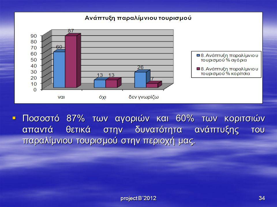 Ποσοστό 87% των αγοριών και 60% των κοριτσιών απαντά θετικά στην δυνατότητα ανάπτυξης του παραλίμνιου τουρισμού στην περιοχή μας.
