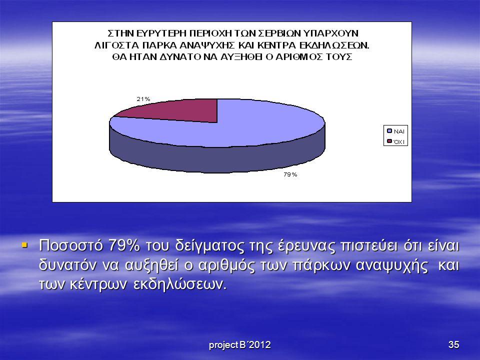 Ποσοστό 79% του δείγματος της έρευνας πιστεύει ότι είναι δυνατόν να αυξηθεί ο αριθμός των πάρκων αναψυχής και των κέντρων εκδηλώσεων.