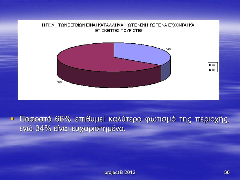Ποσοστό 66% επιθυμεί καλύτερο φωτισμό της περιοχής, ενώ 34% είναι ευχαριστημένο.
