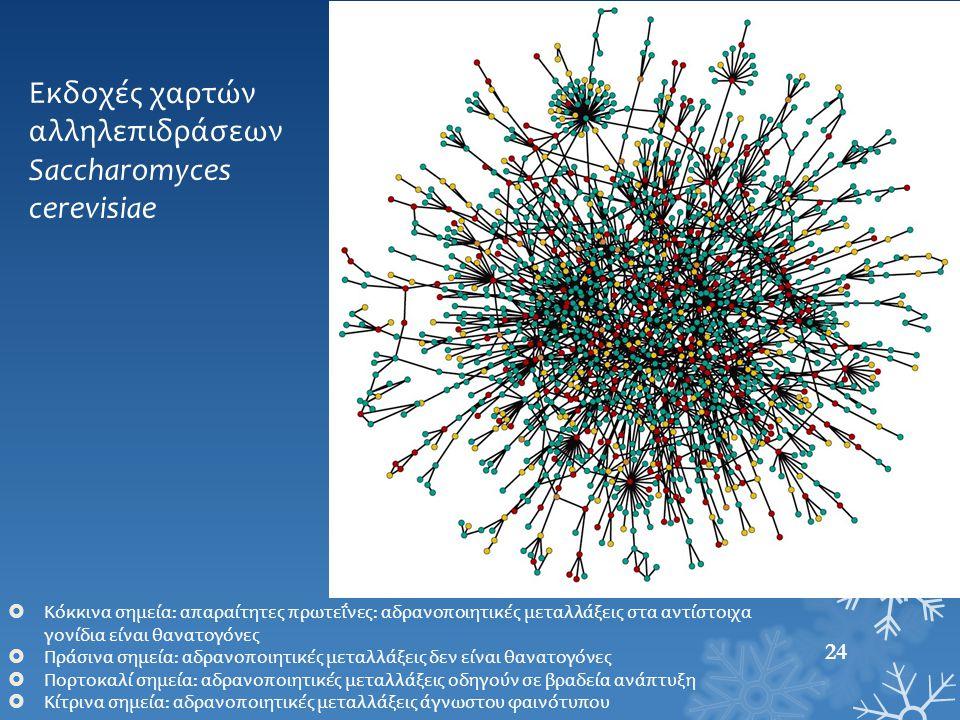 Εκδοχές χαρτών αλληλεπιδράσεων Saccharomyces cerevisiae