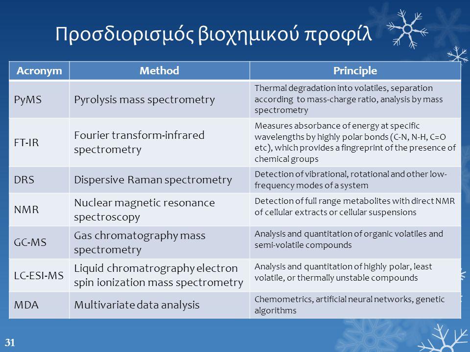 Προσδιορισμός βιοχημικού προφίλ