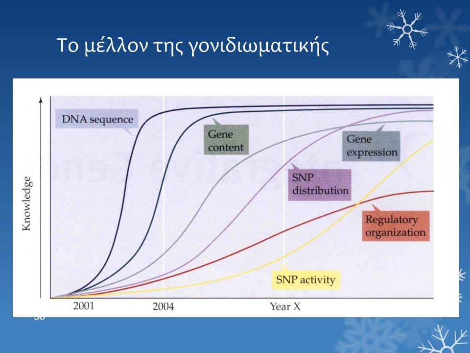 Το μέλλον της γονιδιωματικής