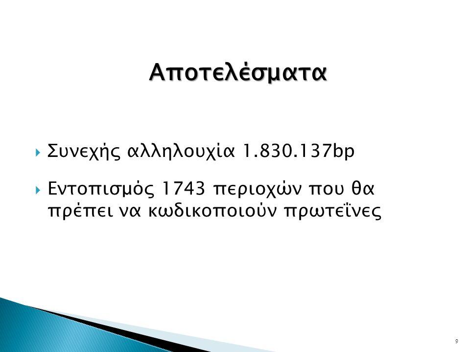 Αποτελέσματα Συνεχής αλληλουχία 1.830.137bp